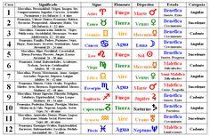 Astrologia Tablas Signos Planetas Estrellas Fijas Horoscopo Infinite Universe, Word Search Puzzles, School Schedule, Higher Consciousness, Reiki, Chakra, Tarot, Periodic Table, Teaching