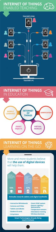The Internet of Things in the Classroom Infographic provides a broad snapshot of how IoT can be leveraged in the average classroom. Computer Basics, Computer Internet, Engineering Technology, Educational Technology, 4 Industrial Revolutions, Consumer Behaviour, Social Media, Teaching, Big Data