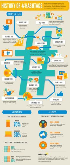 To better understand hashtags and how to use them here is little bit of history on them! Social Media - The History of Hashtags [Infographic] : MarketingProfs Article - Nov 2013 Inbound Marketing, Marketing Digital, Social Marketing Campaigns, Content Marketing, Internet Marketing, Social Media Marketing, Online Marketing, Marketing Strategies, Business Marketing
