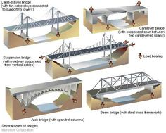 types and loads systems of bridges