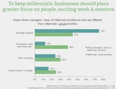Millennials Will Become The Majority In The Workforce In 2015. Is Your Company Ready? | Co.Exist | ideas + impact