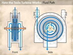 """""""Tesla Turbine Operation"""" - Rather than using blades and friction, the Tesla Turbine uses parallel, closely spaced disks that tap viscosity. Aerodynamic skin adhesion effect resists fluid or gas flow between plates, resulting in energy transfer to the shaft. The technology has been proven to work but is yet to break into marketplace in a cost-effective version."""