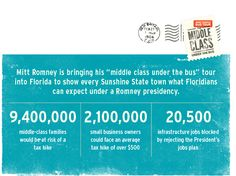 "Mitt Romney's ""middle class under the bus"" tour continues in Florida. See how Romney and his running mate Paul Ryan would hurt Floridians if they're elected, and then share the facts with your friends."