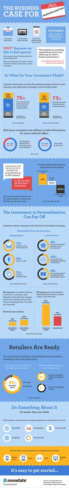 The business case for personalization