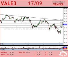 VALE - VALE3 - 17/09/2012 #VALE3 #analises #bovespa