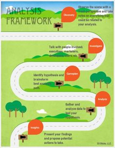 Analysis Framework: A Practical Approach to Solving Business Problems #infographic