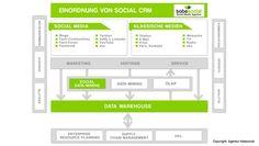 #SocialSelling für #B2B-Unternehmen: 6 effektive Tipps für eine erfolgreiche Social Selling Strategie