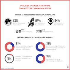 L'utilisation de #Google Adwords dans votre communication