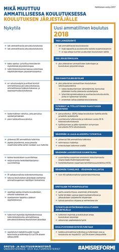 OKM:n infograafi: Mikä muuttuu ammatillisessa koulutuksessa koulutuksen järjestäjälle