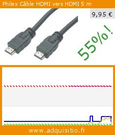 Philex Câble HDMI vers HDMI 5 m (Accessoire). Réduction de 55%! Prix actuel 9,95 €, l'ancien prix était de 21,95 €. http://www.adquisitio.fr/philex/c%C3%A2ble-hdmi-hdmi-5-m