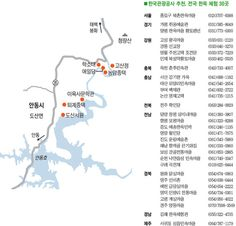 Famous places of Korean Hanok(traditional houses)