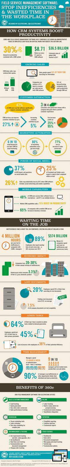 Field Service Management Software: Stop Inefficiencies & Wasted Time in the Workplace