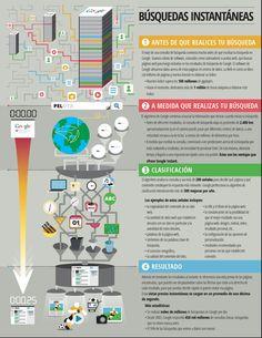 Cómo realiza las búsquedas Google #infografia #infographic #internet