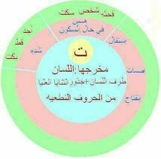 Coran Tajwid, Quran Sharif, Islam Facts, Kids Patterns, Holy Quran, Speech Therapy, Arabic Quotes, Life Quotes, Language