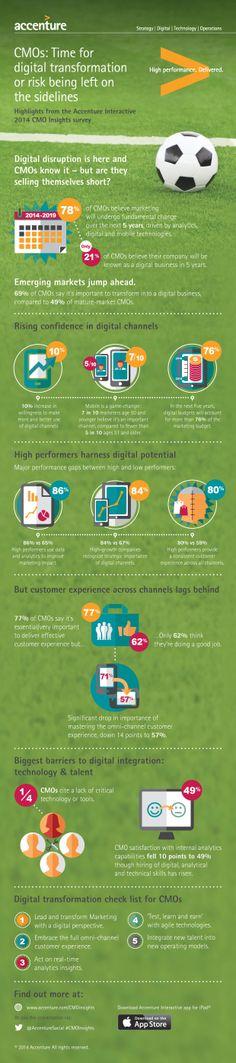 Accenture CMO onderzoek.