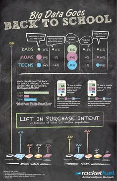 Infographic of the Week: Big Data Goes Back to School » Rocket Fuel