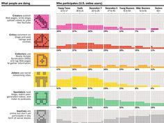 hacer crear infografias con graficas y graficos tarta barras lineas infogramas mapas graficos