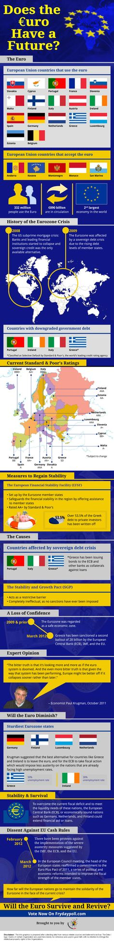 Does The Euro Have a Future? Will The Euro Survive And Revive? Find in-depth review with supportive Infographic, Video and discussion - Let us know what you think - Vote & Comment.