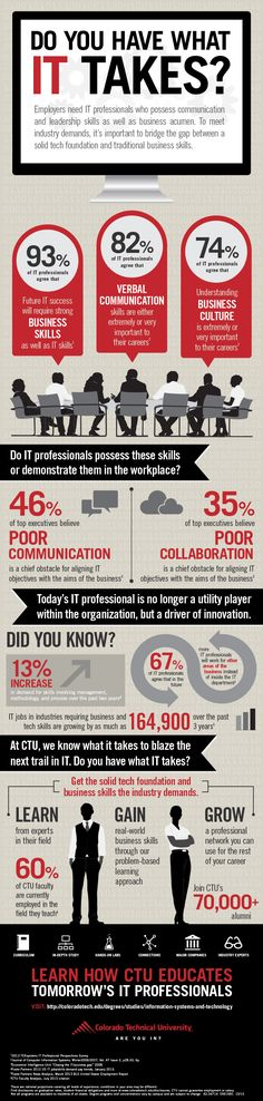 Employers need IT professionals who possess communication and leadership skills as well as business acumen.