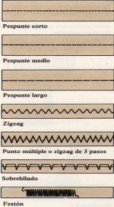 Tipos de puntos.