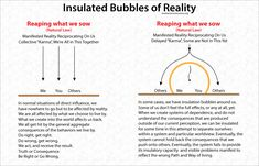 http://evolveconsciousness.org/insulated-bubbles-of-reality/ affect, consequence, delay, karma, natural law, reality, reap, reciprocate, right, together, truth, wrong