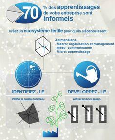 Le seul métier durable du 21ème siècle: apprendre en partageant les savoirs  http://erdelcroix.tumblr.com/post/22317436835/le-seul-metier-durable-du-21eme-siecle-apprendre