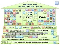 HEIJUNKA ……. .……… ……… CASH-FLOW – COST SECURITY – LEAD TIME – QUALITY JIT JIDOKA STANDARDIZATION STABILIZATION FACTORY MAN...