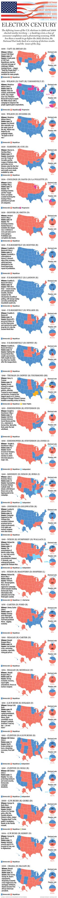 100 Years of US Election