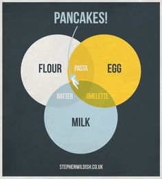- Clever Venn diagram of flour, egg, and milk, showing the magical intersection of the three sets that is pancakes. What other culinary delights can be described with a Venn diagram? Sauce Caramel, Pancake Day, Data Visualization, Nursery Art, My Favorite Food, Favorite Recipes, Good To Know, Envelopes, Cooking Tips
