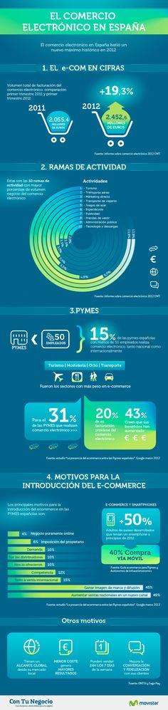 Infografía: El comercio electrónico en España 2012 #infografía #infographic #ECommerce :: http://infografiasmarketing.wordpress.com/2013/02/14/el-comercio-electronico-en-espana-2012/