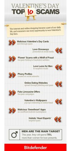 Valentine's Day Top 10 Online Scams [Infographic]