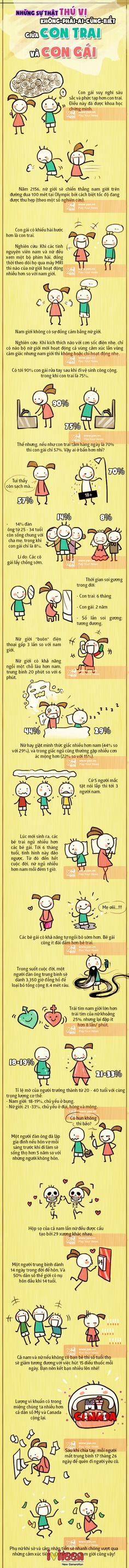"""Những sự thật thú vị không-phải-ai-cũng-biết giữa con trai và con gái - http://www.iviteen.com/nhung-su-that-thu-vi-khong-phai-ai-cung-biet-giua-con-trai-va-con-gai/ Bạn nghĩ con trai với con gái ai """"ở bẩn"""" hơn, hay giữa con trai với con gái thì ai tự lập hơn? Câu trả lời sẽ khiến bạn bất ngờ, thậm chí là sẽ """"sốc"""" đấy!  #iviteen #newgenearation #ivietteen #toivietteen  Kênh Blog -"""