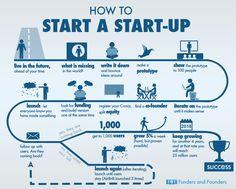 Resultado de imagen para start up  emprendedor