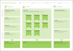 Design for Service  Research, patterns and observation  Customer Journey Canvas