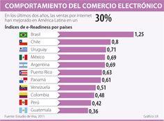Comportamiento del Comercio Electrónico