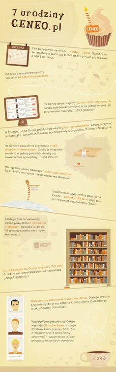 7 urodziny Ceneo infografika