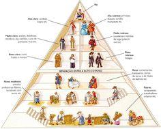http://www.coladaweb.com/historia/sociedade-estamental - organização da estrutura social em q não existe a mobilidade,ou seja,as classes sociais são dispostas de acordo com o critério de nascimento.  Na sociedade estamentada,os privilégios da elite são incontestáveis,baseados em mecanismos de legitimação elaborados de acordo com interesses implícitos q procuram apoio na manipulação d crenças e influencia profunda no cotidiano das massas.  No sistema feudal,durante a Idade Média,ocorreu a…