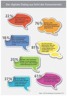 Social Media macht Unternehmen nicht zwingend glaubwürdiger - sagt eine deutsche Umfrage. Irgendwie einleuchtend, nicht? (http://www.edrelations.com/2012/09/12/glaubwurdig-durch-soziale-medien-denkste/)