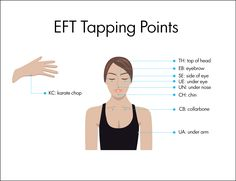 Custom Made Personalised EFT Tapping Script Eft Tapping, Foot Reflexology, Muscle Anatomy, Affirmation Cards, Emotional Stress, Good Mental Health, Lymphatic System, Alternative Treatments, Acupressure