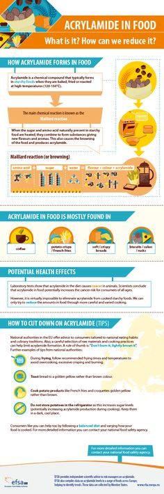 Find out more about how acrylamide forms and in which foods, read basic tips from Member States on reducing acrylamide exposure in the diet.