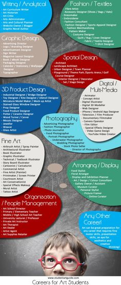 Art Careers - the ultimate list! (Article highlights people who have fun, Art Careers - the ultimate list! (Article highlights people who have fun, modern, lucrative art, design and photography careers) - perfect inspir. High School Art, Middle School Art, Adult Coloring Pages, Mandalas Tattoos, Illustration Vector, Illustrations, Outdoor Workout, Organization Xiii, Classroom Organization