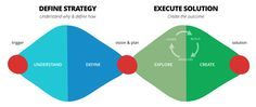 Joining strategy together with the execution of the right solution challenges most teams today. It's difficult for many reasons. Defining a strategy is not a static exercise. Predicting the future is difficult, full of uncertainty, and new information is always being discovered. Complicating things further, teams often divide responsibility for strategy and execution. This makes it harder to adapt to new information.