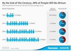 According to research and whoever put together these stats, by the end of this century #Africans will make up 40% of world population.  Difficult to believe given the mortality rate of the African countries.