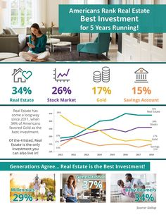 Americans Rank Real Estate Best Investment for 5 Years Running! [INFOGRAPHIC] Both stocks and real estate go up and down over time. The difference is that while some stocks crash and never recover, real estate always goes up over the long run. Real Estate Investment Fund, Real Estate Buyers, Real Estate Investor, Selling Real Estate, Real Estate Marketing, Real Estate Articles, Real Estate Information, Real Estate Tips, American Stock