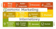 Marketing internetowy to nie jest łatwa gra. Jednak jej zasady są proste. Konsekwentne ich stosowanie prowadzi do celu - dochodowej działalności.