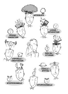 Les intelligences multiples (8).