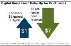 Estudio revela: por cada dólar que ganan los medios digitales, los de papel pierden siete