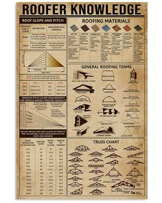 Roofer Knowledge shirts, apparel, posters are available at Ateefad Outfits Store. Woodworking Projects Diy, Woodworking Plans, Framing Construction, The Knowing, Diy Home Repair, Home Repairs, Useful Life Hacks, Diy Home Improvement, Survival Skills