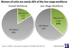 Read more about 6 Pie Charts for Pi Day: Women and the Low-Wage Workforce from NWLC. Pie Charts, Pi Day, Minimum Wage, Knowledge Is Power, Social Justice, Lowes, Infographics, Infographic, Scientia Potentia Est