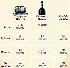 Añejamiento de vinos